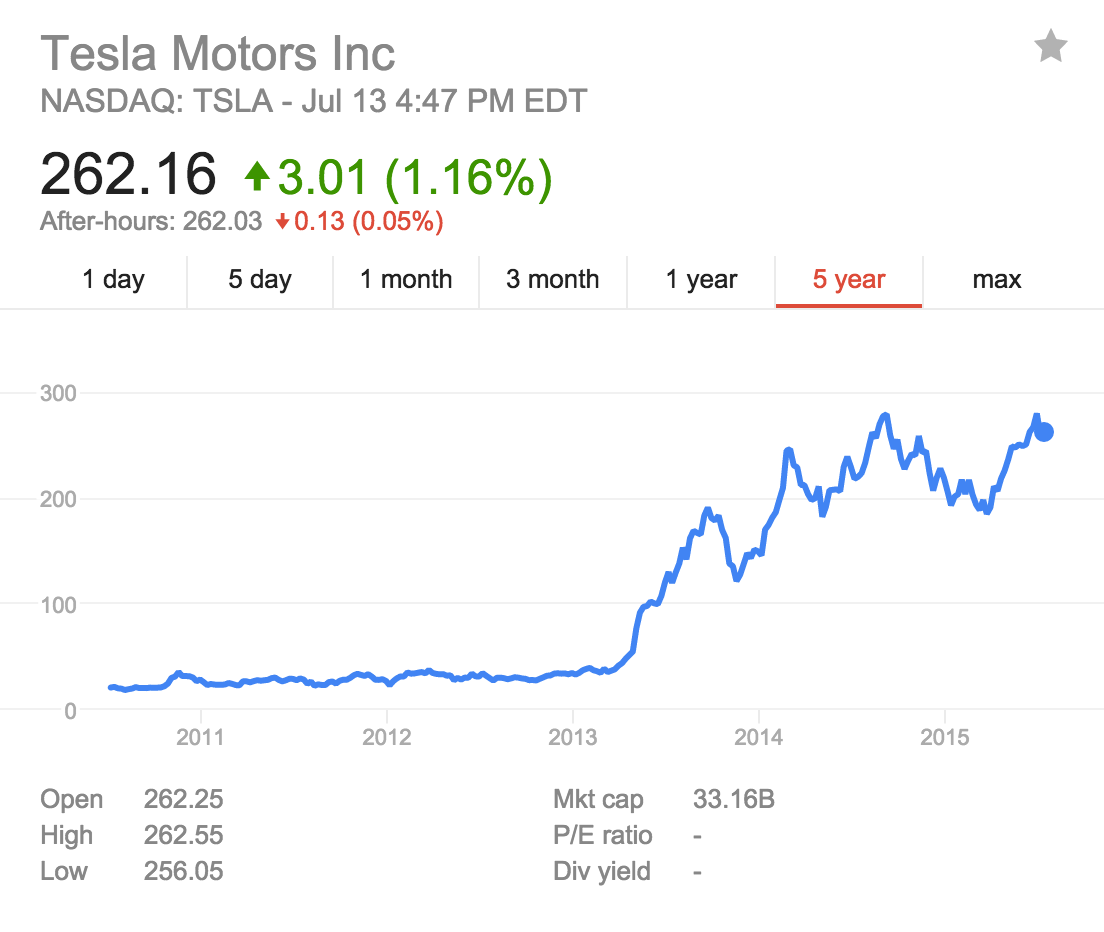 Tesla motors stock ticker symbol for Tesla motors stock quote